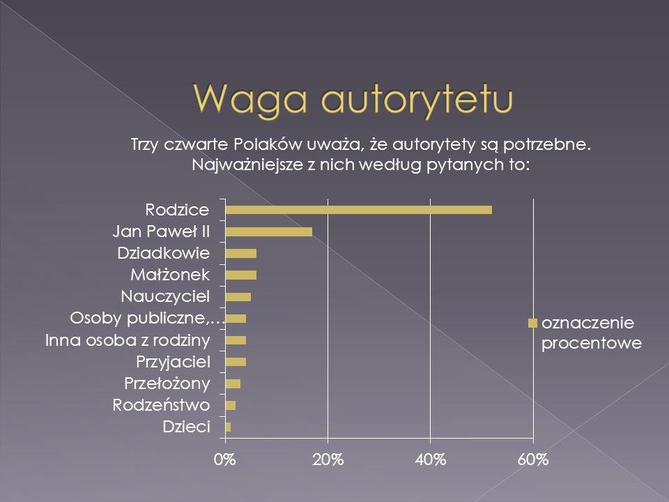 Trzy czwarte Polaków uważa, że autorytety są potrzebne. Najważniejsze z nich według pytanych to: