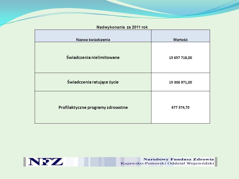 NADWYKONANIA W ZAKRESIE ŚWIADCZEŃ NIELIMITOWANYCH ZA 2011 ROK Świadczenia nielimitowaneŚwiadczenia ratujące życieProfilaktyczne świadczenia nielimitowane Suma końcowa KARDIOLOGIA - HOSPITALIZACJ A E11,E12,E13,E1 4 NEONATOLOGIA - HOSPITALIZACJA - N20, N24, N25 ANESTEZJOLOGI A I INTENSYWNA TERAPIA (świadczenia oznaczone jako ratujące życie ) nie wskazane do rozliczenia NEUROLOGIA - HOSPITALIZACJA - A48, A51 (Udary) HEMODIALIZO TERAPIA ŻYWIENIE DOJELITOWE I POZAJELITOWEW WARUNKACH DOMOWYCH PROGRAM PROFILAKTYKI RAKA PIERSI - ETAP PODSTAWOWY PROGRAM PROFILAKTYKI RAKA PIERSI - ETAP POGŁĘBIONEJ DIAGNOSTYKI PROGRAM PROFILAKTY KI RAKA SZYJKI MACICY - ETAP DIAGNOSTYC ZNY PROGRAM PROFILAKTYKI RAKA SZYJKI MACICY - ETAP POGŁĘBIONEJ DIAGNOSTYKI 9 494 466,006 163 252,0012 489 015,001 151 172,001 177 416,00489 368,00572 654,7055 151,001 824,0047 745,0031 642 063,70 Uwaga Z planu finansowego na 2012 rok zostały sfinansowane świadczenia nielimitowane na wartość - 4 712 54,00zł.
