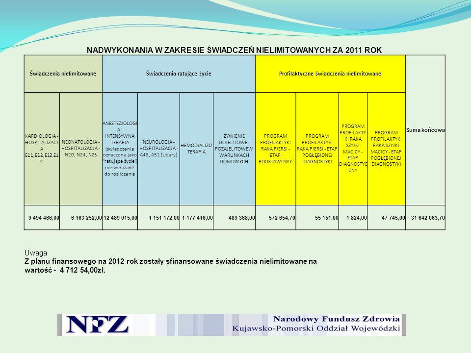 Wartość świadczeń ponadumownych (ponadlimitowych) oraz niewykonań świadczeń zdrowotnych wynikających z zawartych kontraktów ZA OKRES 01.