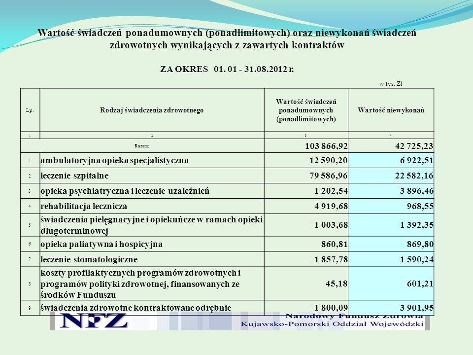 Wartość świadczeń ponadumownych (ponadlimitowych) oraz niewykonań świadczeń zdrowotnych wynikających z zawartych kontraktów ZA OKRES 01. 01 - 31.08.20