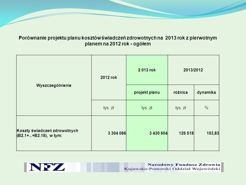 Porównanie projektu planu kosztów świadczeń zdrowotnych na 2013 rok z pierwotnym planem na 2012 rok - ogółem Wyszczególnienie 2012 rok 2 013 rok2013/2