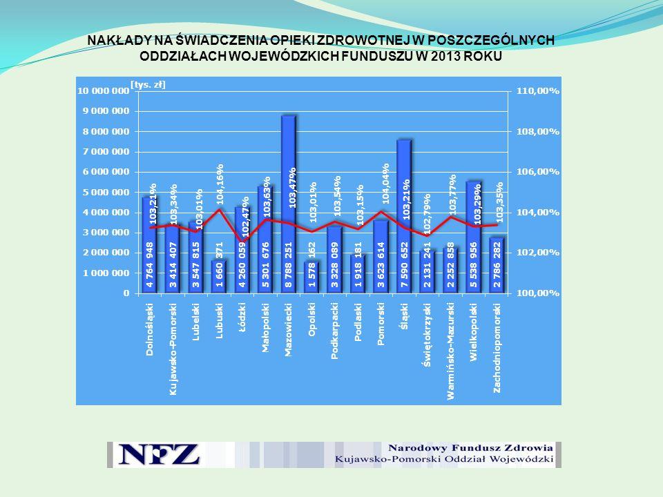 NAKŁADY NA ŚWIADCZENIA OPIEKI ZDROWOTNEJ W POSZCZEGÓLNYCH ODDZIAŁACH WOJEWÓDZKICH FUNDUSZU W PRZELICZENIU NA 1 UBEZPIECZONEGO W LATACH 2005-2013