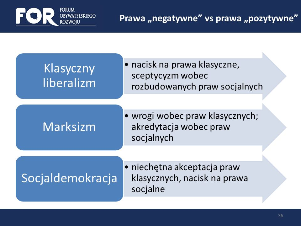 Prawa negatywne vs prawa pozytywne 36 nacisk na prawa klasyczne, sceptycyzm wobec rozbudowanych praw socjalnych Klasyczny liberalizm wrogi wobec praw