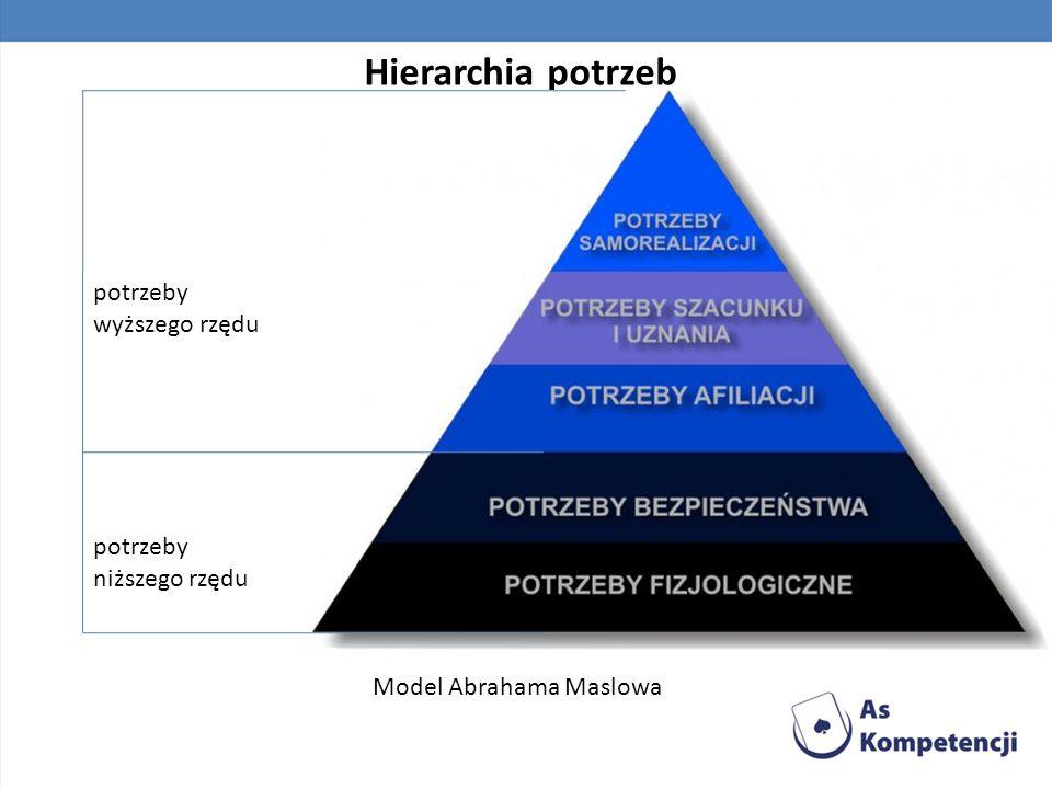 Hierarchia potrzeb Model Abrahama Maslowa potrzeby wyższego rzędu potrzeby niższego rzędu