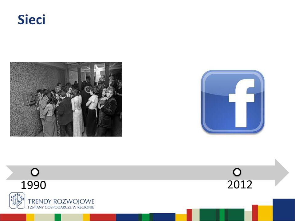 1990 2012 Sieci