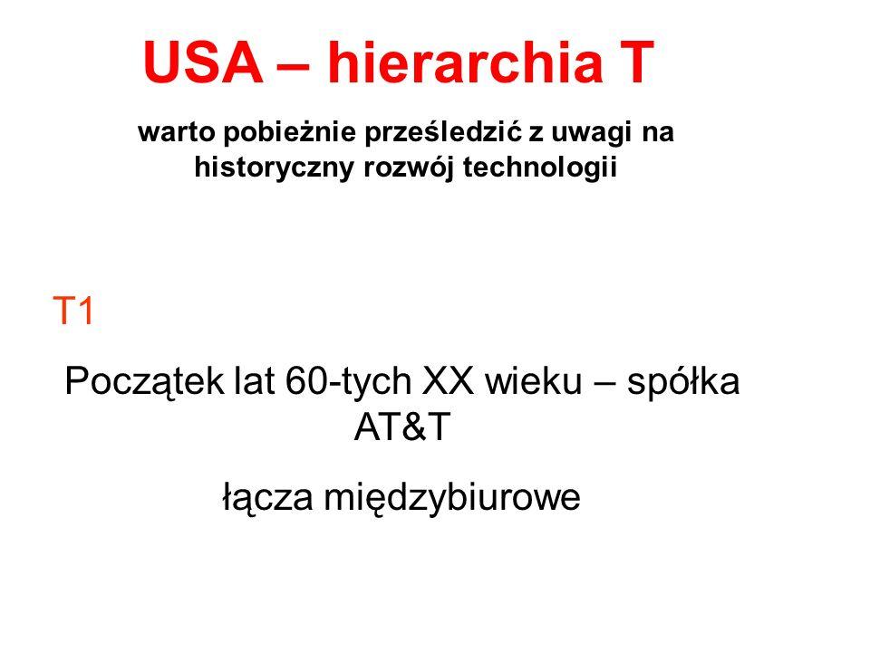 USA – hierarchia T warto pobieżnie prześledzić z uwagi na historyczny rozwój technologii T1 Początek lat 60-tych XX wieku – spółka AT&T łącza międzybi