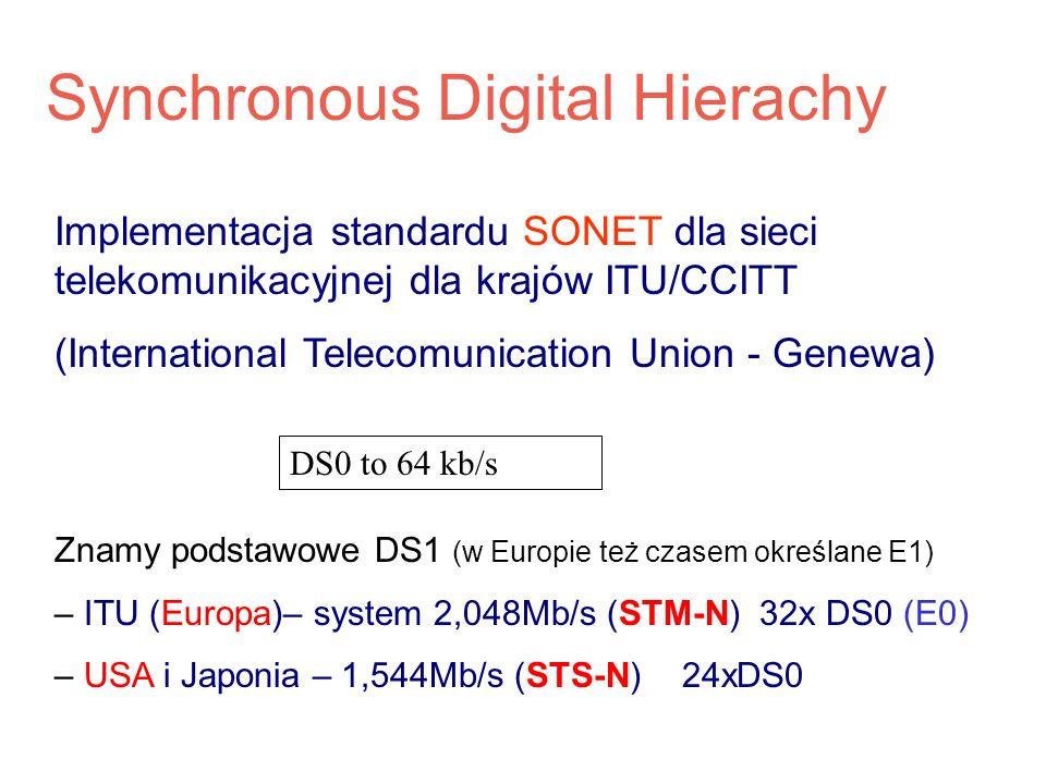 Synchronous Digital Hierachy Znamy podstawowe DS1 (w Europie też czasem określane E1) – ITU (Europa)– system 2,048Mb/s (STM-N) 32x DS0 (E0) – USA i Ja