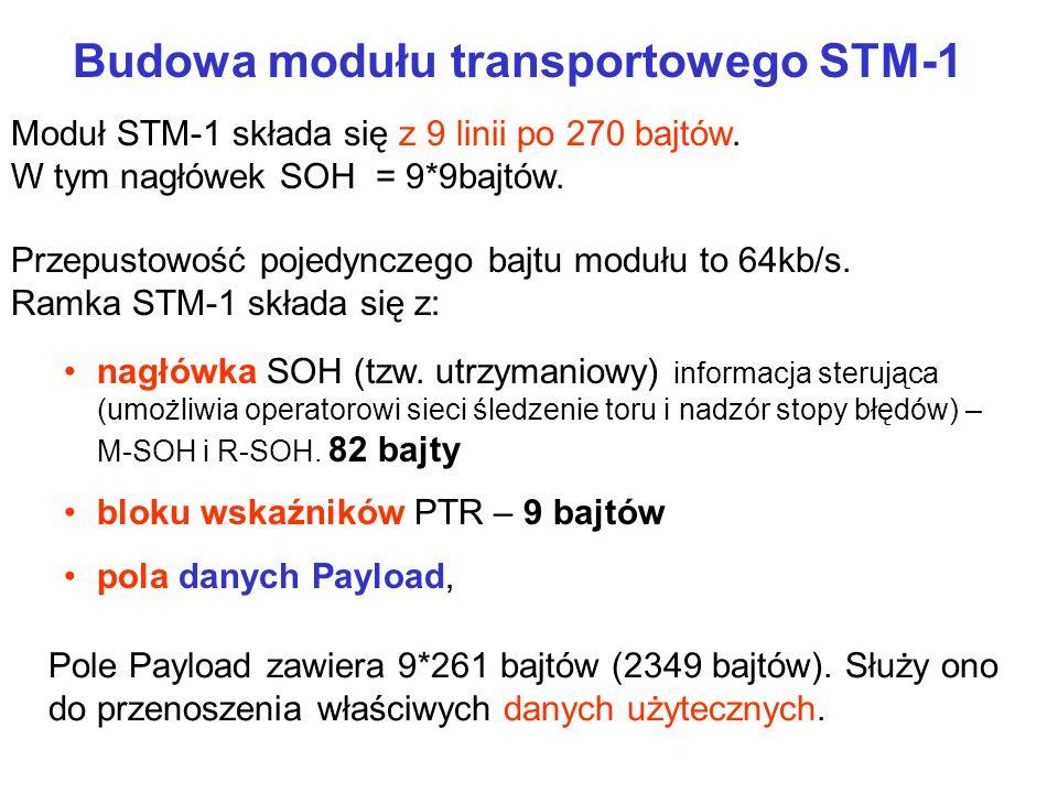 Budowa modułu transportowego STM-1 Moduł STM-1 składa się z 9 linii po 270 bajtów. W tym nagłówek SOH = 9*9bajtów. Przepustowość pojedynczego bajtu mo