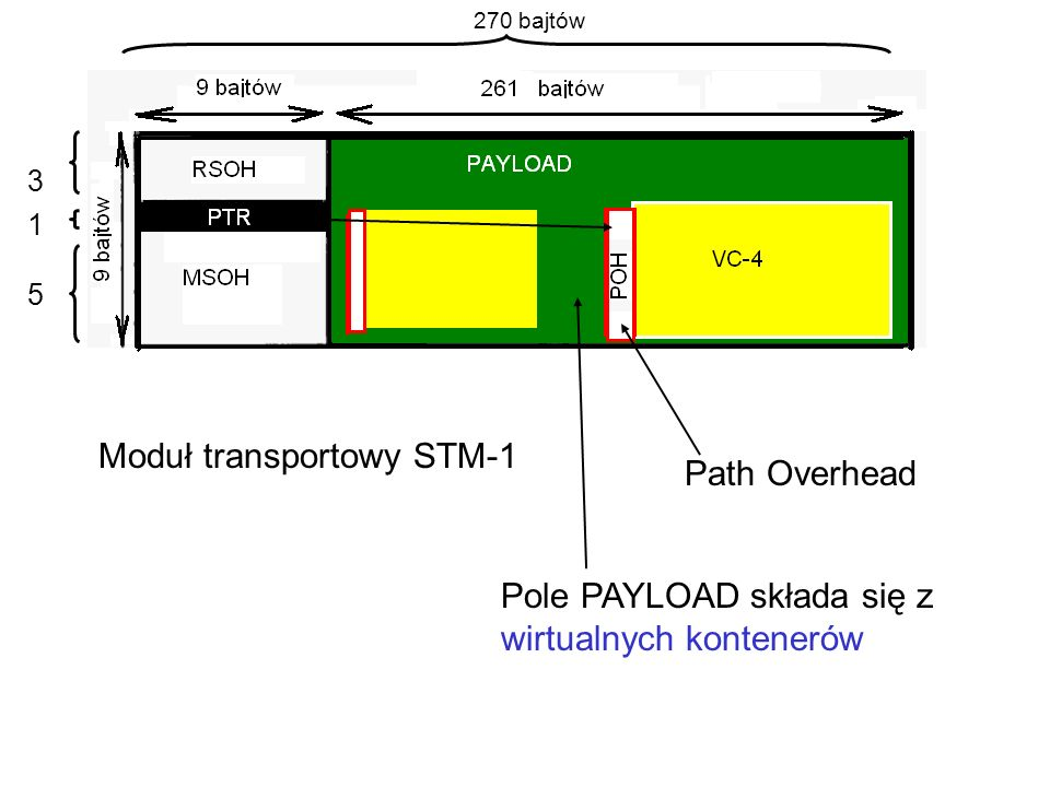 Moduł transportowy STM-1 3 1 5 270 bajtów Pole PAYLOAD składa się z wirtualnych kontenerów Path Overhead