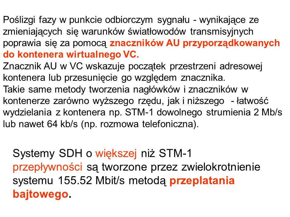 Systemy SDH o większej niż STM-1 przepływności są tworzone przez zwielokrotnienie systemu 155.52 Mbit/s metodą przeplatania bajtowego. Poślizgi fazy w