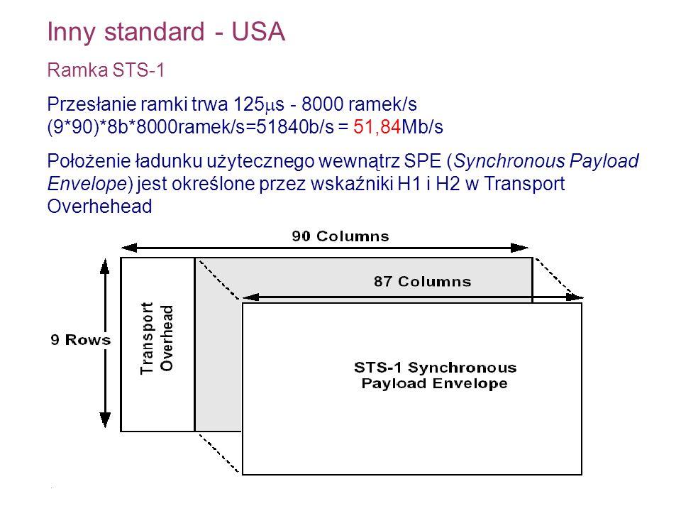 Inny standard - USA Ramka STS-1 Przesłanie ramki trwa 125 s - 8000 ramek/s (9*90)*8b*8000ramek/s=51840b/s = 51,84Mb/s Położenie ładunku użytecznego we