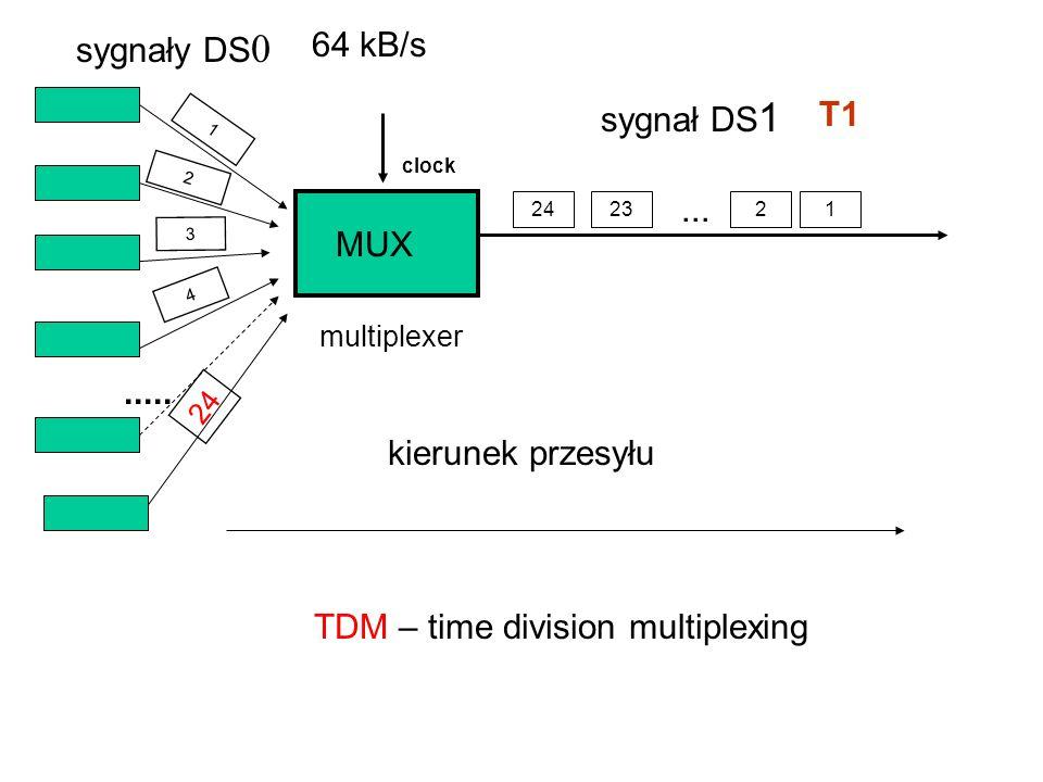 1 2 4 24 3 2321... MUX kierunek przesyłu sygnały DS 0 sygnał DS 1 64 kB/s multiplexer TDM – time division multiplexing clock..... T1