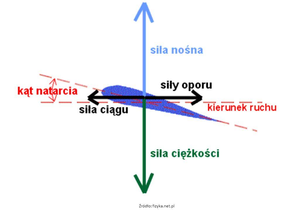 Źródło: fizyka.net.pl