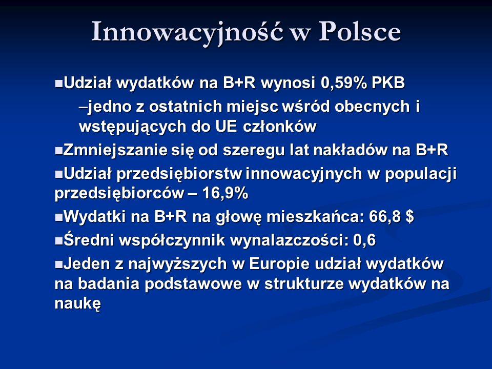 Innowacyjność w Polsce Udział wydatków na B+R wynosi 0,59% PKB Udział wydatków na B+R wynosi 0,59% PKB –jedno z ostatnich miejsc wśród obecnych i wstę