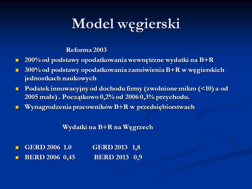 Model węgierski Reforma 2003 Reforma 2003 200% od podstawy opodatkowania wewnętrzne wydatki na B+R 200% od podstawy opodatkowania wewnętrzne wydatki n
