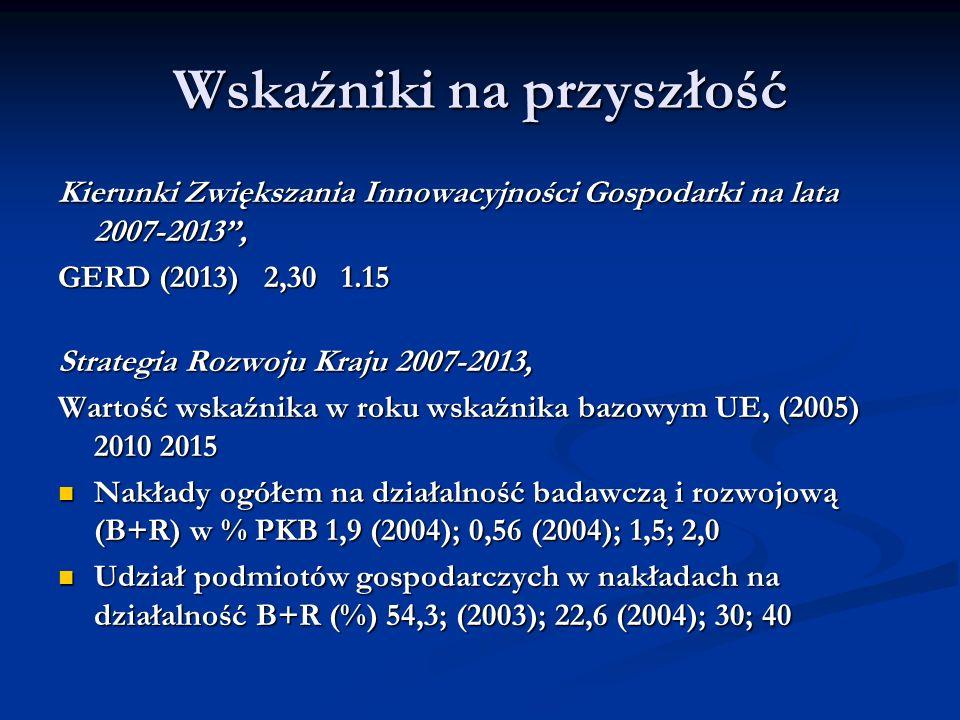 Wskaźniki na przyszłość Kierunki Zwiększania Innowacyjności Gospodarki na lata 2007-2013, GERD (2013) 2,30 1.15 Strategia Rozwoju Kraju 2007-2013, War