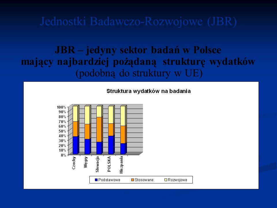 Jednostki Badawczo-Rozwojowe (JBR) JBR – jedyny sektor badań w Polsce mający najbardziej pożądaną strukturę wydatków (podobną do struktury w UE)
