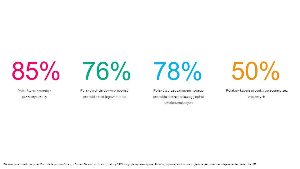 Polaków rekomenduje produkty i usługi 85% Polaków chciałoby wypróbować produkt przed jego zakupem 76% Polaków przed zakupem nowego produktu bierze pod