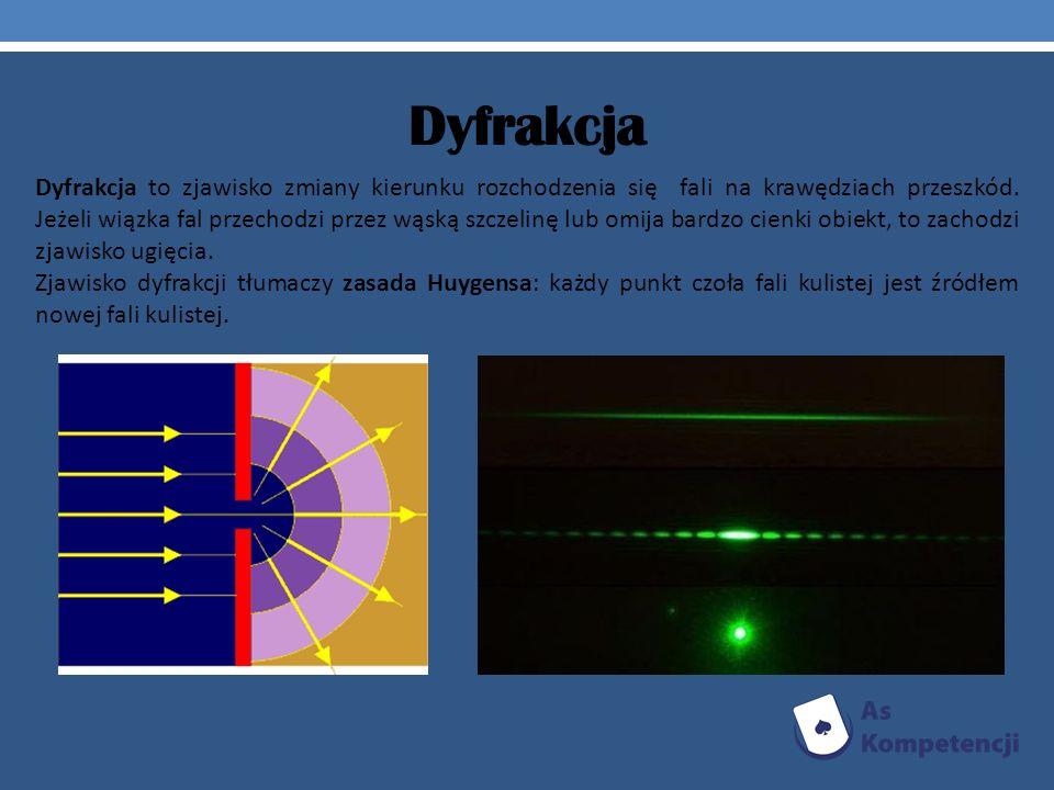 Dyfrakcja Dyfrakcja to zjawisko zmiany kierunku rozchodzenia się fali na krawędziach przeszkód. Jeżeli wiązka fal przechodzi przez wąską szczelinę lub