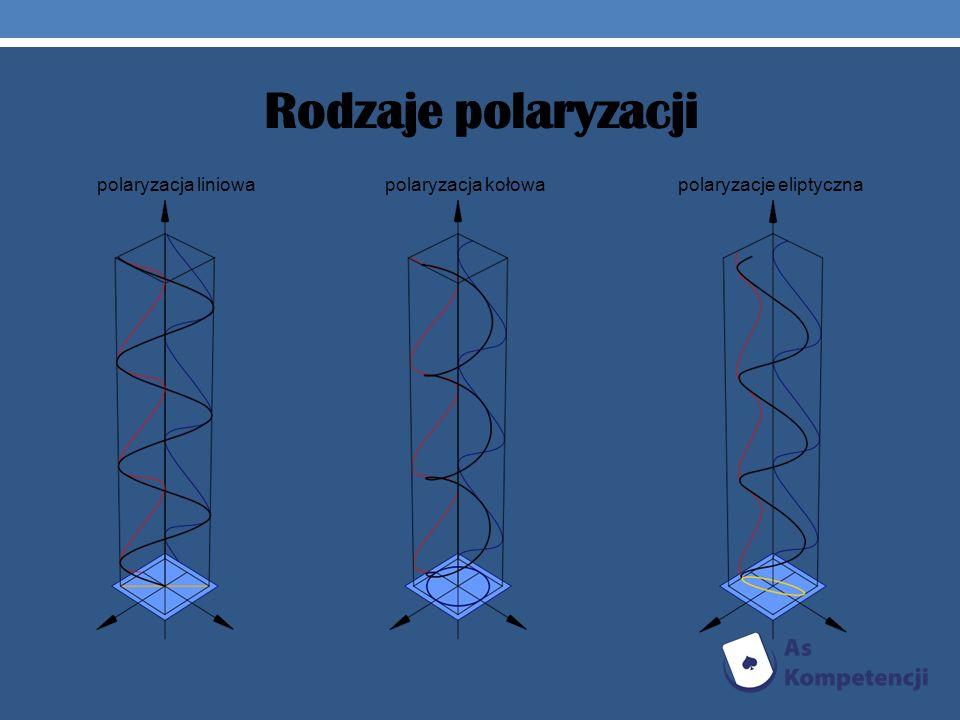 Rodzaje polaryzacji polaryzacja liniowa polaryzacja kołowa polaryzacje eliptyczna