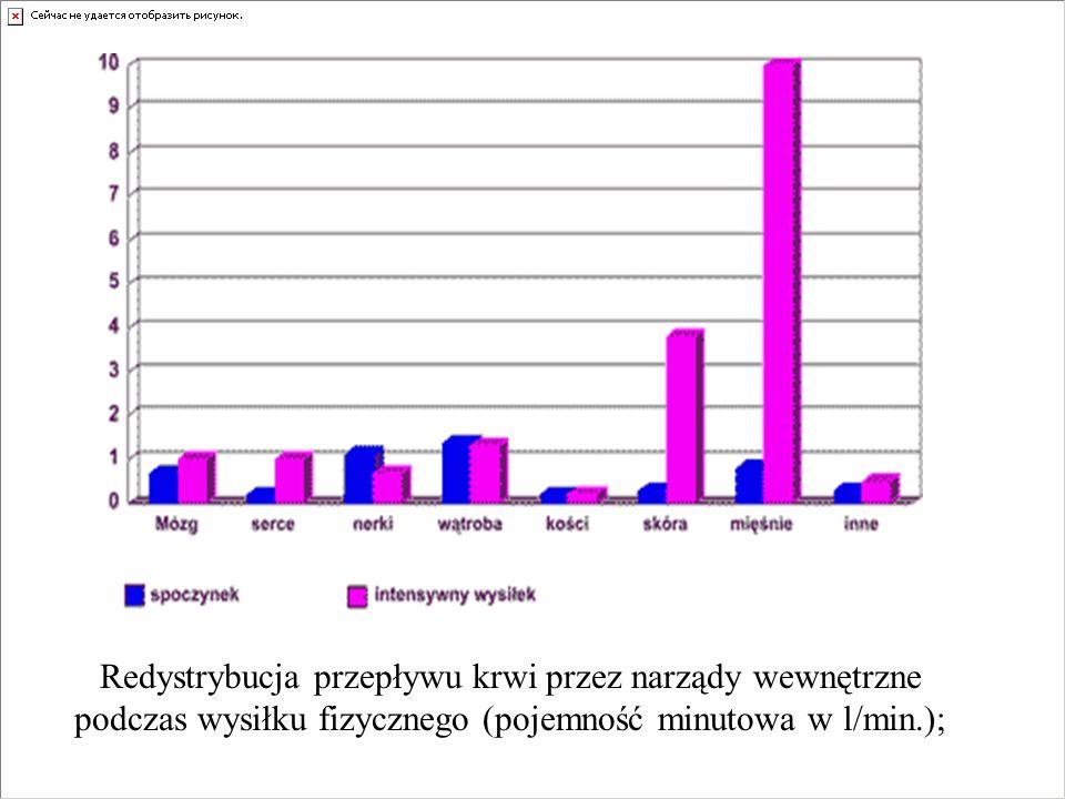 Redystrybucja przepływu krwi przez narządy wewnętrzne podczas wysiłku fizycznego (pojemność minutowa w l/min.);