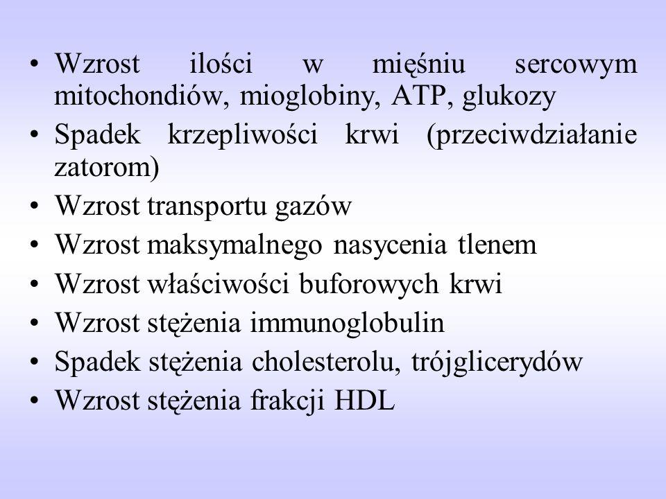 Wzrost ilości w mięśniu sercowym mitochondiów, mioglobiny, ATP, glukozy Spadek krzepliwości krwi (przeciwdziałanie zatorom) Wzrost transportu gazów Wz