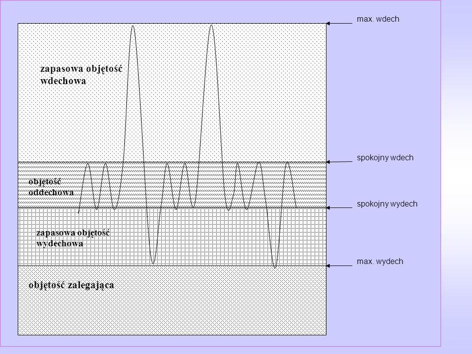 spokojny wdech spokojny wydech max. wydech max. wdech zapasowa objętość wdechowa objętość oddechowa zapasowa objętość wydechowa objętość zalegająca