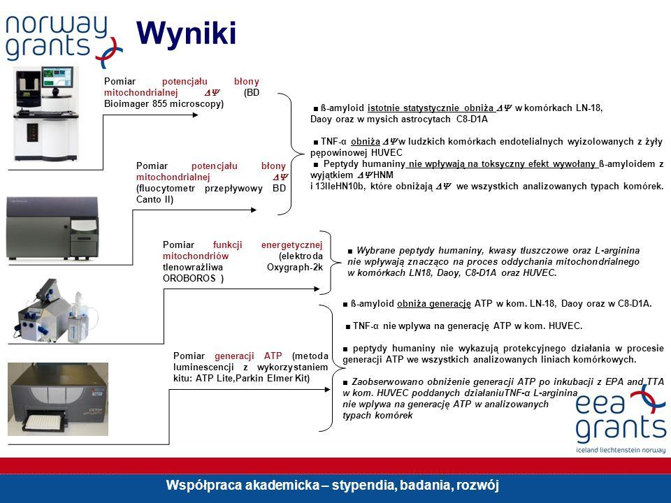 Współpraca akademicka – stypendia, badania, rozwój Wyniki Pomiar potencjału błony mitochondrialnej (BD Bioimager 855 microscopy) Pomiar potencjału bło