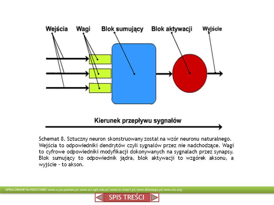 SPIS TREŚCI Schemat 8. Sztuczny neuron skonstruowany został na wzór neuronu naturalnego. Wejścia to odpowiedniki dendrytów czyli sygnałów przez nie na