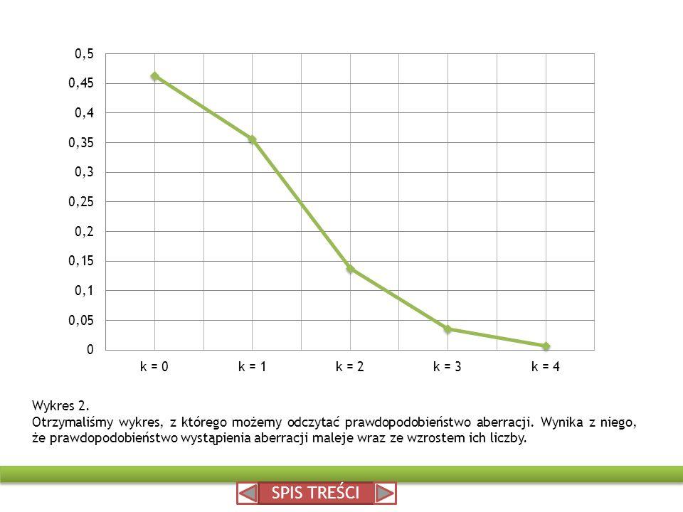 Wykres 2. Otrzymaliśmy wykres, z którego możemy odczytać prawdopodobieństwo aberracji. Wynika z niego, że prawdopodobieństwo wystąpienia aberracji mal