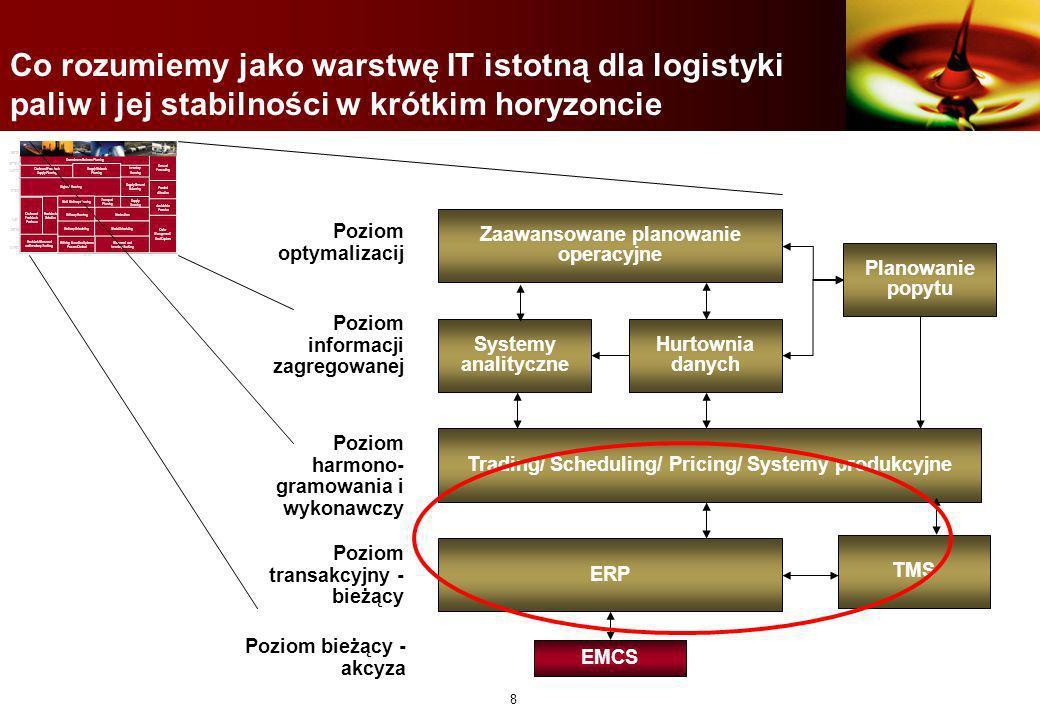 7 Integracja operacyjna logistyki paliw a przepisy oraz uregulowania podatkowe Bardzo wymagające przepisy dotyczące obrotu paliwami, dokumentacji oraz