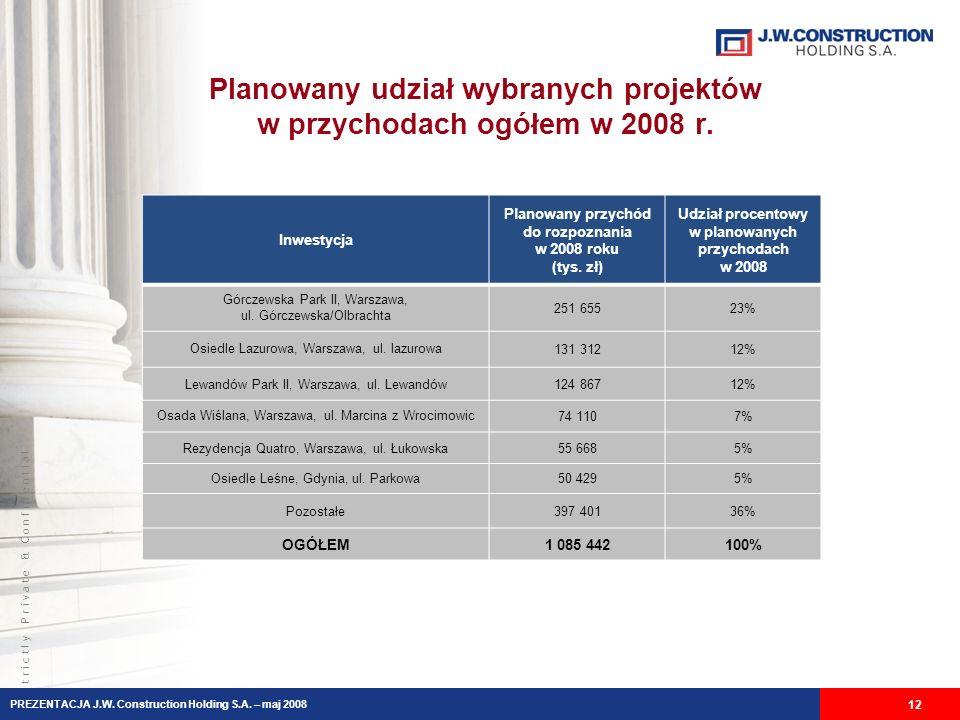S t r i c t l y P r i v a t e & C o n f i d e n t i a l Planowany udział wybranych projektów w przychodach ogółem w 2008 r.