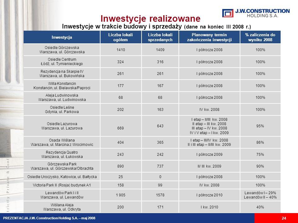 S t r i c t l y P r i v a t e & C o n f i d e n t i a l Inwestycje realizowane Inwestycje w trakcie budowy i sprzedaży (dane na koniec III 2008 r.) 24 Inwestycja Liczba lokali ogółem Liczba lokali sprzedanych Planowany termin zakończenia inwestycji % zaliczenia do wyniku 2008 Osiedle Górczewska Warszawa, ul.