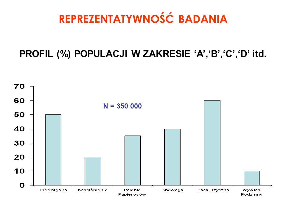 REPREZENTATYWNOŚĆ BADANIA PROFIL (%) POPULACJI W ZAKRESIE A,B,C,D itd. N = 350 000