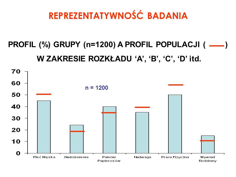 REPREZENTATYWNOŚĆ BADANIA PROFIL (%) GRUPY (n=1200) A PROFIL POPULACJI ( ) W ZAKRESIE ROZKŁADU A, B, C, D itd. n = 1200