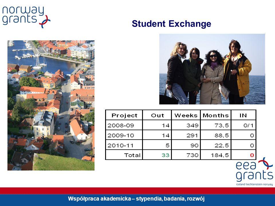 Współpraca akademicka – stypendia, badania, rozwój Student Exchange