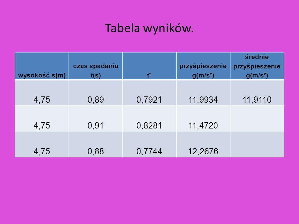 Tabela wyników. wysokość s(m) czas spadania t(s)t² przyśpieszenie g(m/s²) średnie przyśpieszenie g(m/s²) 4,750,890,792111,993411,9110 4,750,910,828111