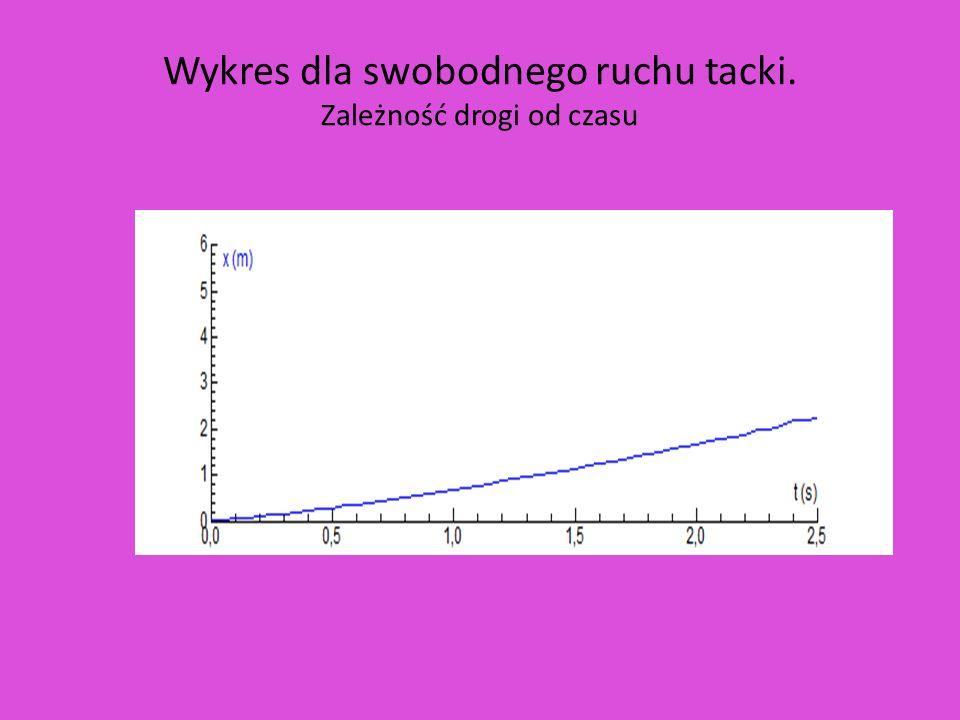 Wykres dla swobodnego ruchu tacki. Zależność drogi od czasu