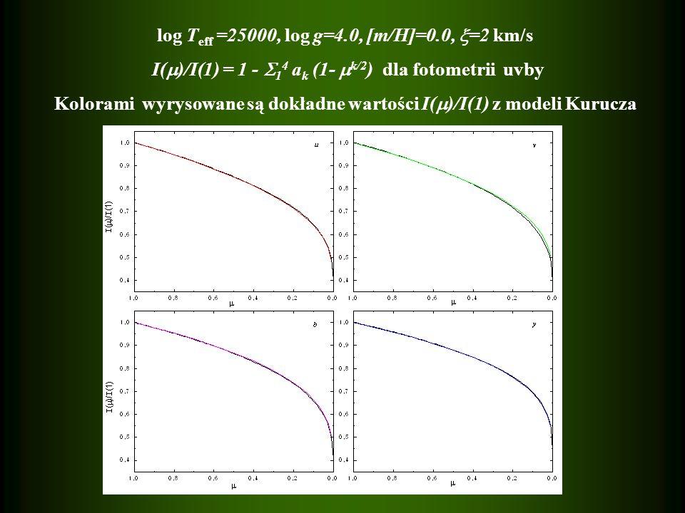 log T eff =25000, log g=4.0, [m/H]=0.0, =2 km/s I( )/I(1) = 1 - 1 4 a k (1- k/2 ) dla fotometrii uvby Kolorami wyrysowane są dokładne wartości I( )/I(1) z modeli Kurucza
