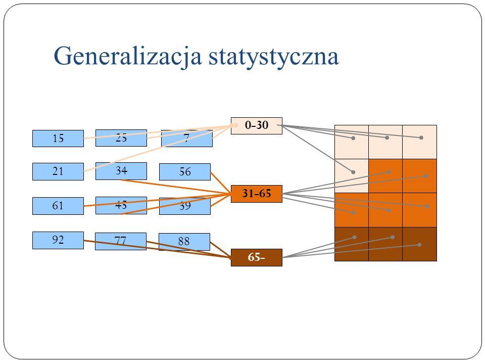 Generalizacja statystyczna 0-30 31-65 65- 15 25 88 34 56 7 92 61 45 77 39 21