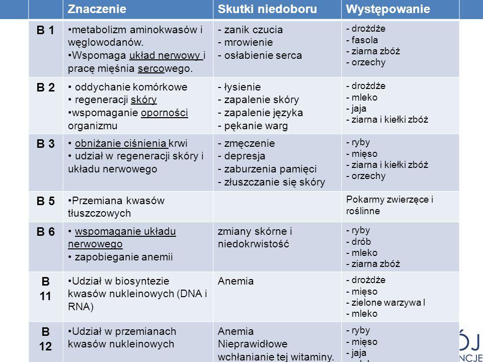 ZnaczenieSkutki niedoboruWystępowanie B 1 metabolizm aminokwasów i węglowodanów. Wspomaga układ nerwowy i pracę mięśnia sercowego. - zanik czucia - mr