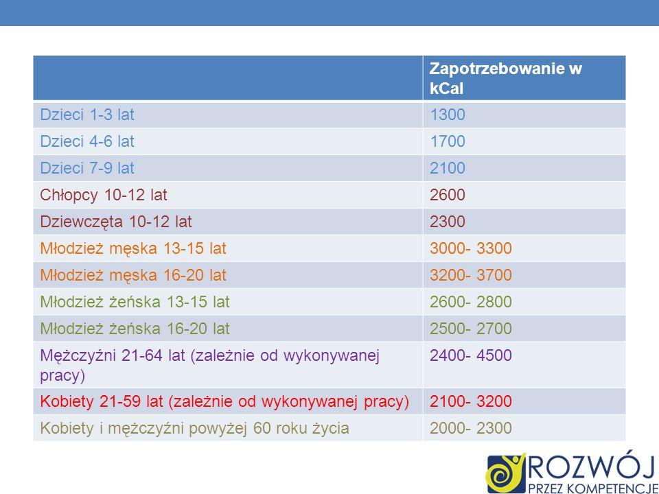 Zapotrzebowanie w kCal Dzieci 1-3 lat1300 Dzieci 4-6 lat1700 Dzieci 7-9 lat2100 Chłopcy 10-12 lat2600 Dziewczęta 10-12 lat2300 Młodzież męska 13-15 la