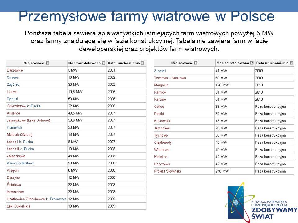 Przemysłowe farmy wiatrowe w Polsce Poniższa tabela zawiera spis wszystkich istniejących farm wiatrowych powyżej 5 MW oraz farmy znajdujące się w fazi