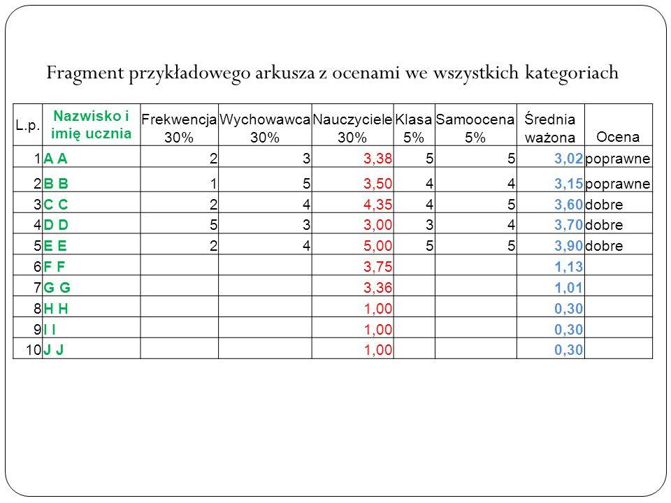 L.p. Nazwisko i imię ucznia Frekwencja 30% Wychowawca 30% Nauczyciele 30% Klasa 5% Samoocena 5% Średnia ważonaOcena 1A 233,38553,02poprawne 2B 153,504