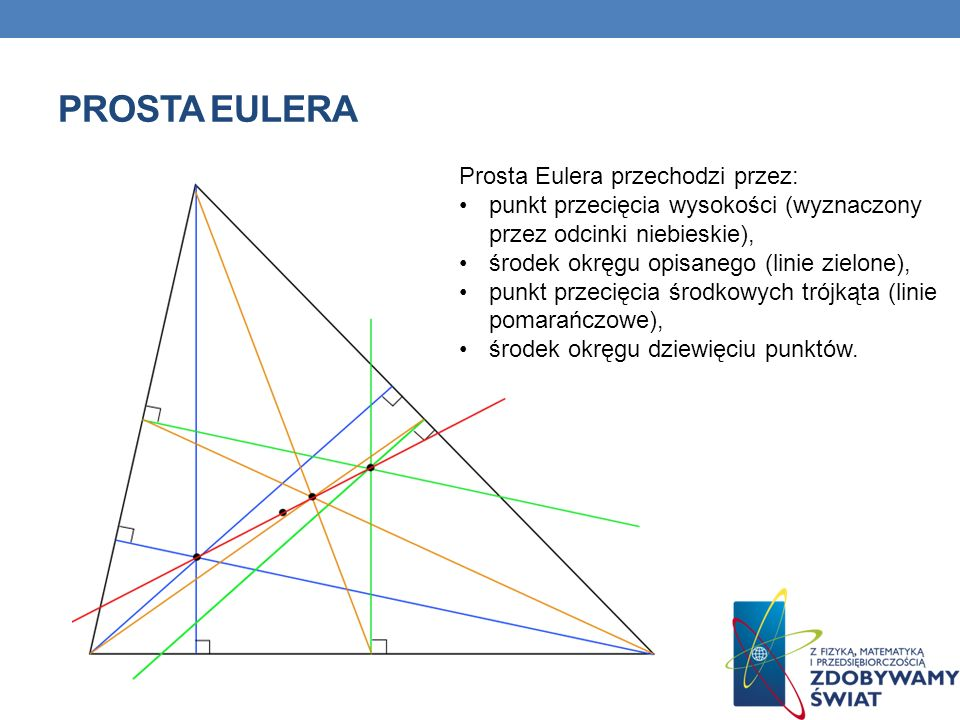 PROSTA EULERA Prosta Eulera przechodzi przez: punkt przecięcia wysokości (wyznaczony przez odcinki niebieskie), środek okręgu opisanego (linie zielone