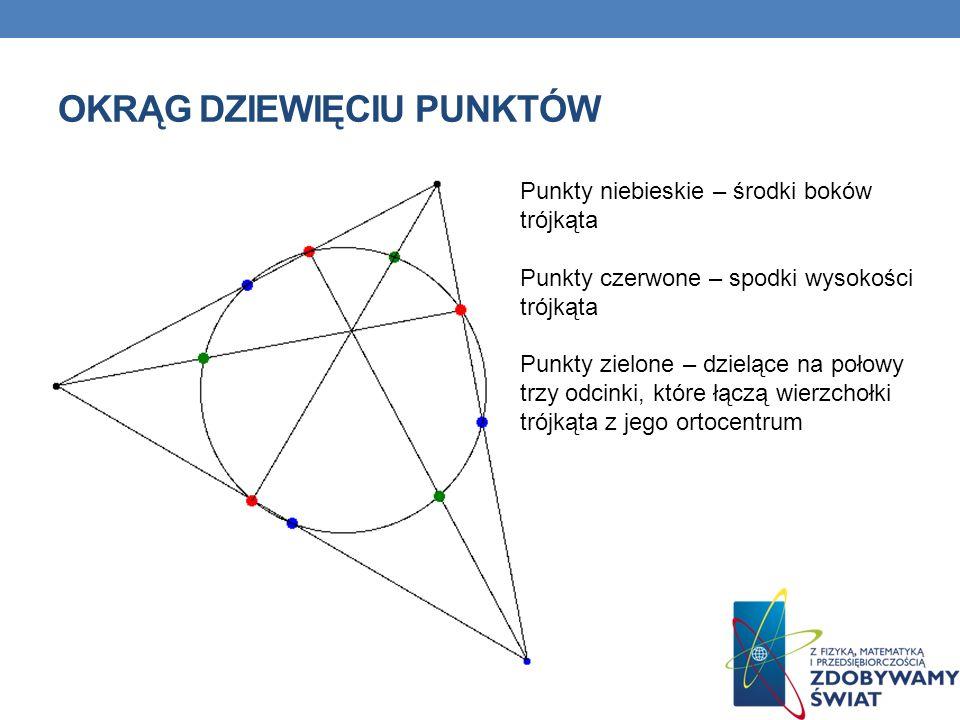 OKRĄG DZIEWIĘCIU PUNKTÓW Punkty niebieskie – środki boków trójkąta Punkty czerwone – spodki wysokości trójkąta Punkty zielone – dzielące na połowy trz