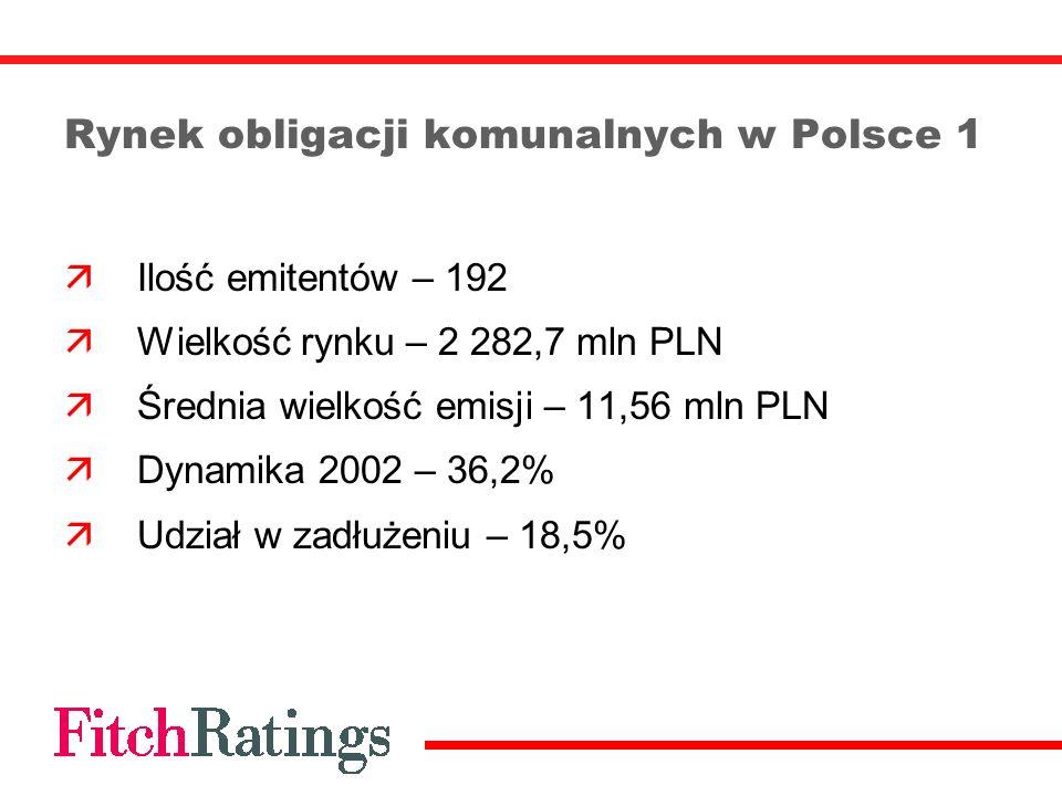 Rynek obligacji komunalnych w Polsce 1 Ilość emitentów – 192 Wielkość rynku – 2 282,7 mln PLN Średnia wielkość emisji – 11,56 mln PLN Dynamika 2002 –