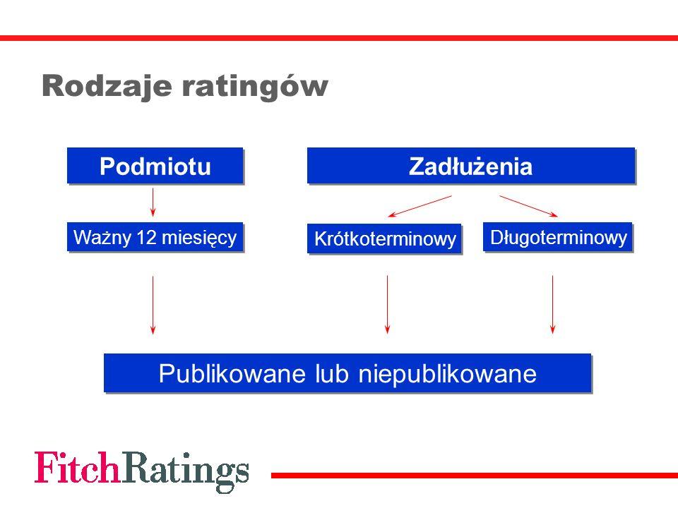 Rodzaje ratingów Podmiotu Zadłużenia Publikowane lub niepublikowane Ważny 12 miesięcy Krótkoterminowy Długoterminowy