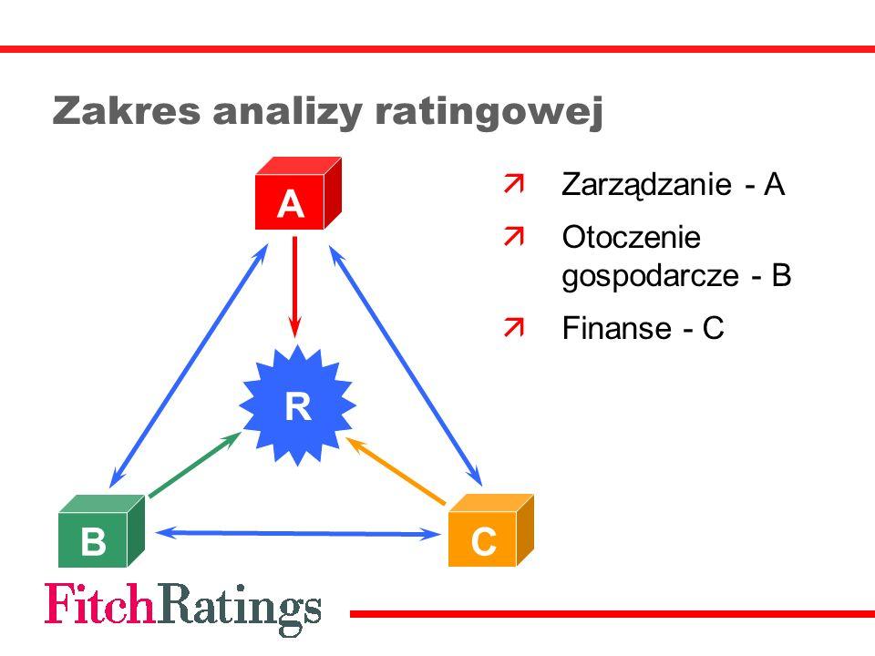 Zakres analizy ratingowej Zarządzanie - A Otoczenie gospodarcze - B Finanse - C R A B C