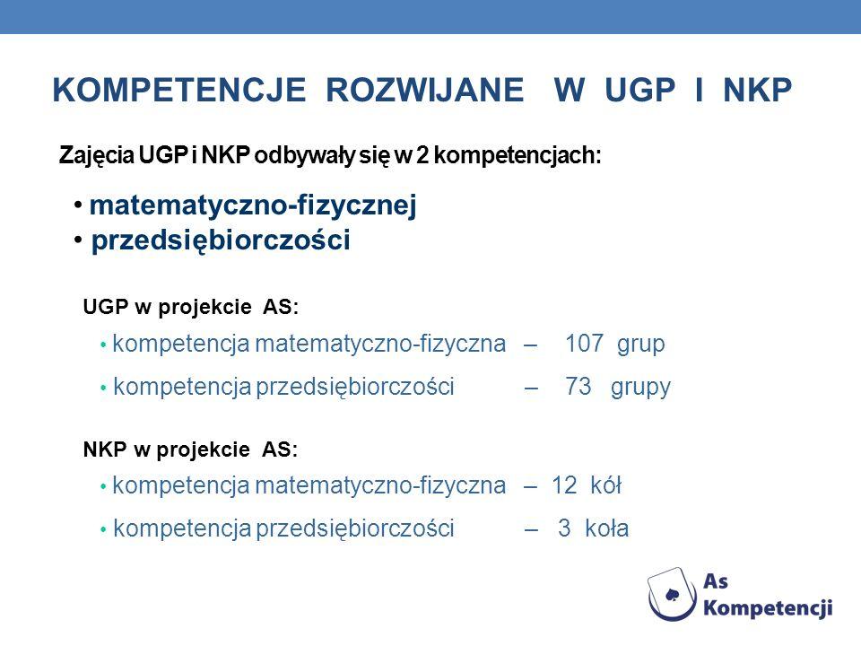 KOMPETENCJE ROZWIJANE W UGP I NKP Zajęcia UGP i NKP odbywały się w 2 kompetencjach: matematyczno-fizycznej przedsiębiorczości UGP w projekcie AS: komp
